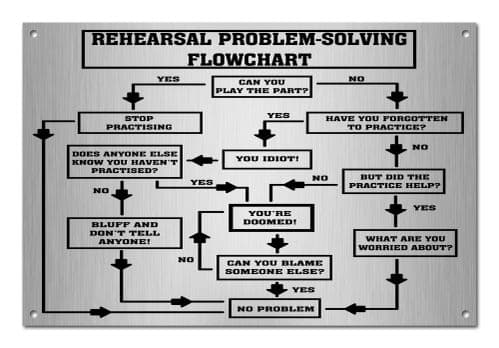 Rehearsal Problem Solving Flowchart Novelty Gift Funny Music  Aluminium Metal Sign